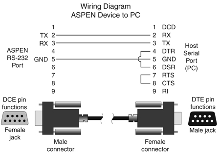Rs232 wiring on connection diagram