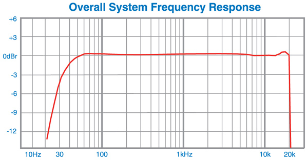 Lectrosonics - IS400 Frequency Response Chart