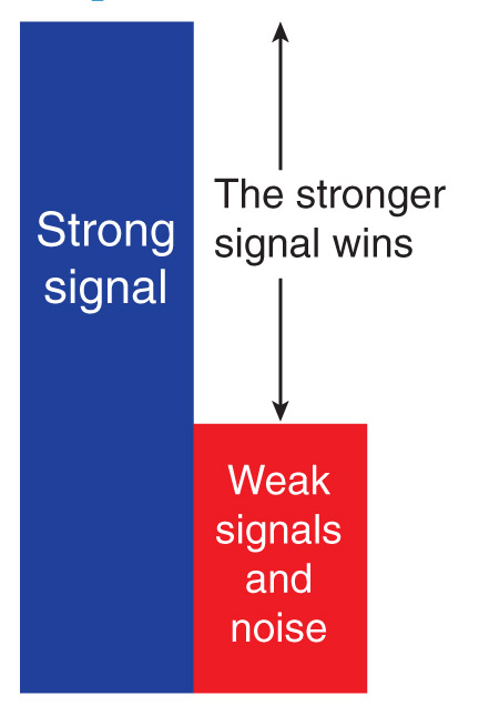 Capture Effect - Strong signal over week signal