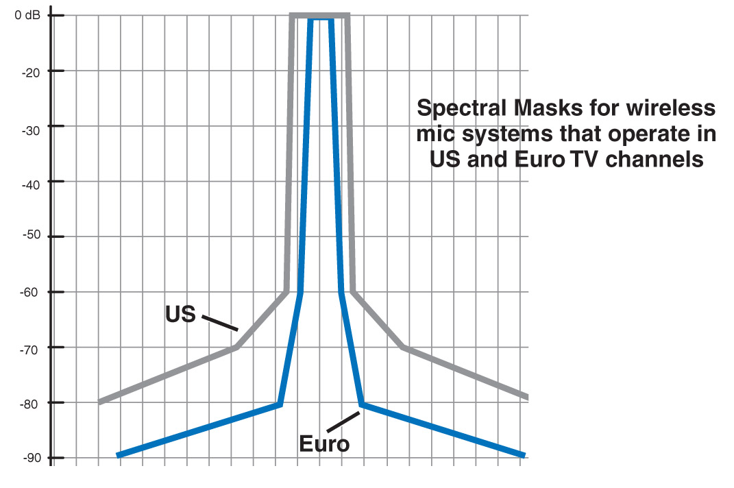Spectral Mask For Wireless Mic Systems